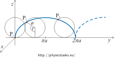 The motion of a charged particle in homogeneous