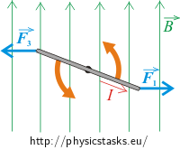 magnetic forces acting upon the sides of the wire loop