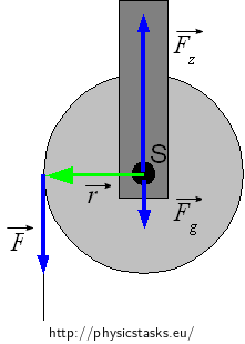 Thread on a pulley — Collection of Solved Problems
