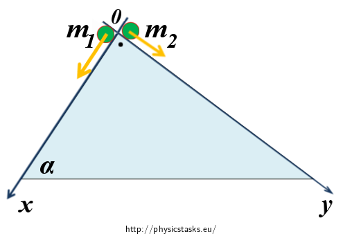 Location of inclined planes in the coordinate system