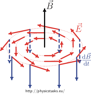 Change in magnetic flux induces an electric field