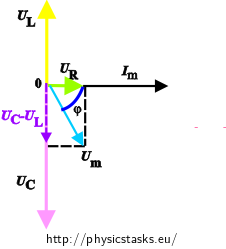 Series RLC Circuit — Collection of Solved Problems
