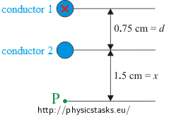 2 parallel conductors carrying currents