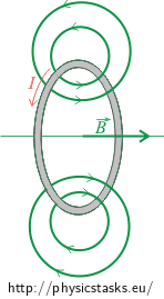 Magnetic field of a single conductor loop