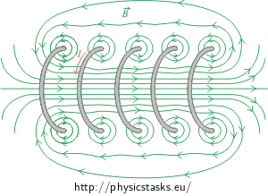 Magnetic field of the solenoid