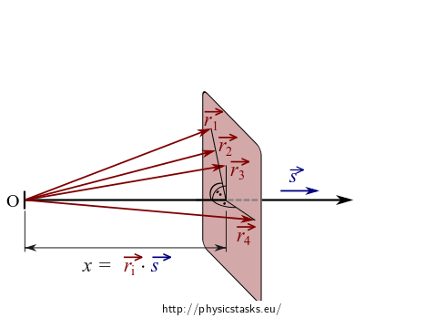 Interference of Two Plane Waves Propagating in Different