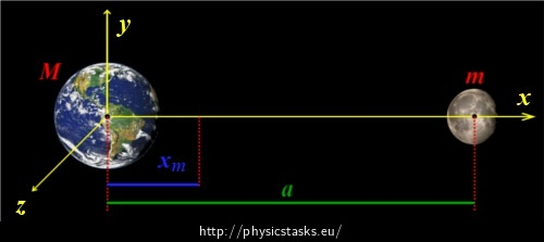 The Earth-Moon system in the chosen coordinate system