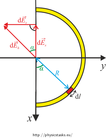 Pojection into the xy-plane
